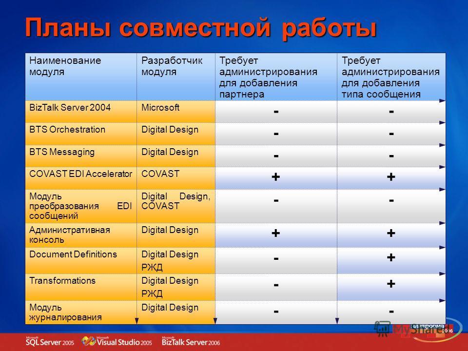 Планы совместной работы -- Digital DesignМодуль журналирования +- Digital Design РЖД Transformations +- Digital Design РЖД Document Definitions ++ Digital DesignАдминистративная консоль -- Digital Design, COVAST Модуль преобразования EDI сообщений ++