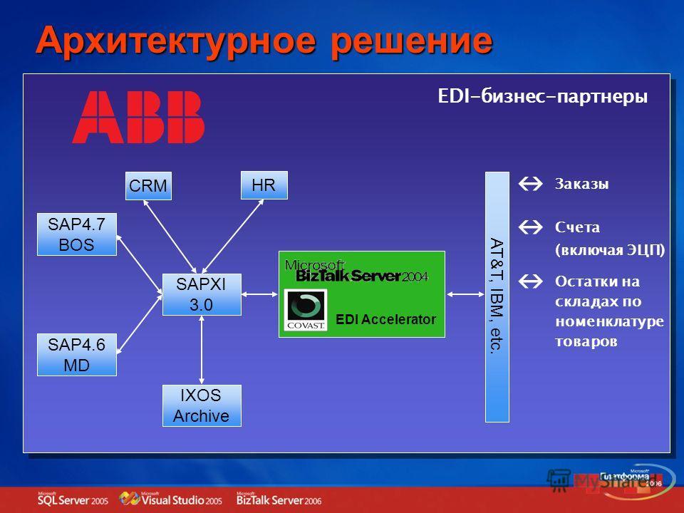 Архитектурное решение SAP4.7 BOS SAP4.6 MD SAPXI 3.0 CRM HR IXOS Archive AT&T, IBM, etc. EDI-бизнес-партнеры Заказы Счета (включая ЭЦП) Остатки на складах по номенклатуре товаров EDI Accelerator
