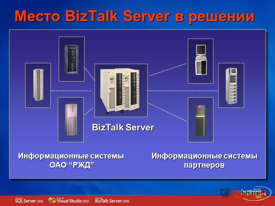 Место BizTalk Server в решении Информационные системы ОАО РЖД Информационные системы партнеров BizTalk Server