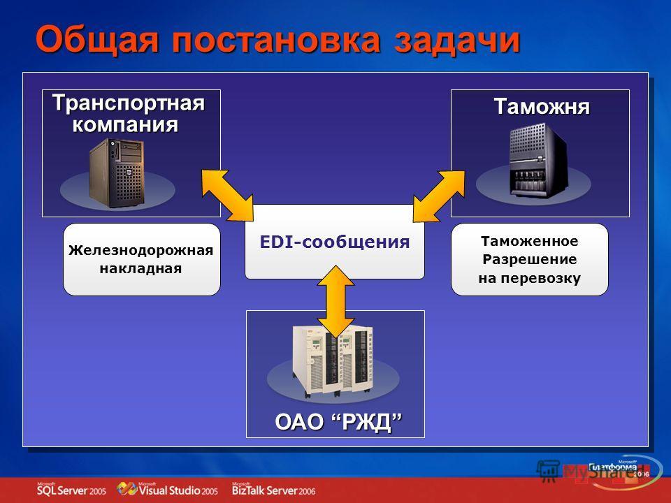 Общая постановка задачи ОАО РЖД ТранспортнаякомпанияТаможня EDI-сообщения Железнодорожная накладная Таможенное Разрешение на перевозку