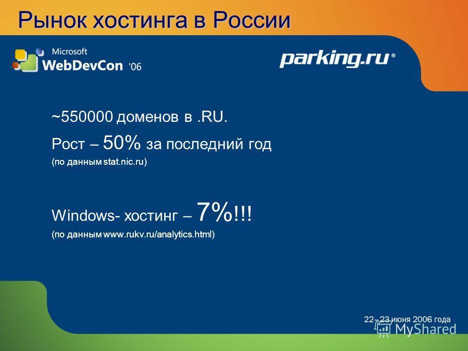 Рынок хостинга в России ~550000 доменов в.RU. Рост – 50% за последний год (по данным stat.nic.ru) Windows- хостинг – 7% !!! (по данным www.rukv.ru/analytics.html)