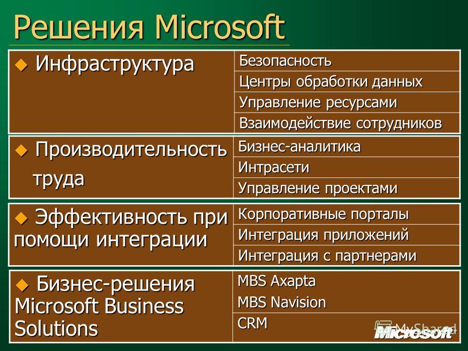 Решения Microsoft Инфраструктура ИнфраструктураБезопасность Центры обработки данных Управление ресурсами Взаимодействие сотрудников Производительность Производительность труда трудаБизнес-аналитикаИнтрасети Управление проектами Эффективность при помо