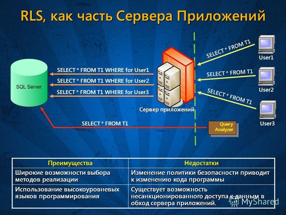 RLS, как часть Сервера Приложений ПреимуществаНедостатки Широкие возможности выбора методов реализации Изменение политики безопасности приводит к изменению кода программы Использование высокоуровневых языков программирования Существует возможность не