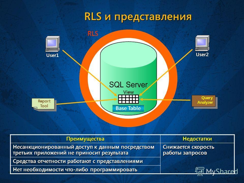 RLS и представления ПреимуществаНедостатки Несанкционированный доступ к данным посредством третьих приложений не приносит результата Снижается скорость работы запросов Средства отчетности работают с представлениями Нет необходимости что-либо программ