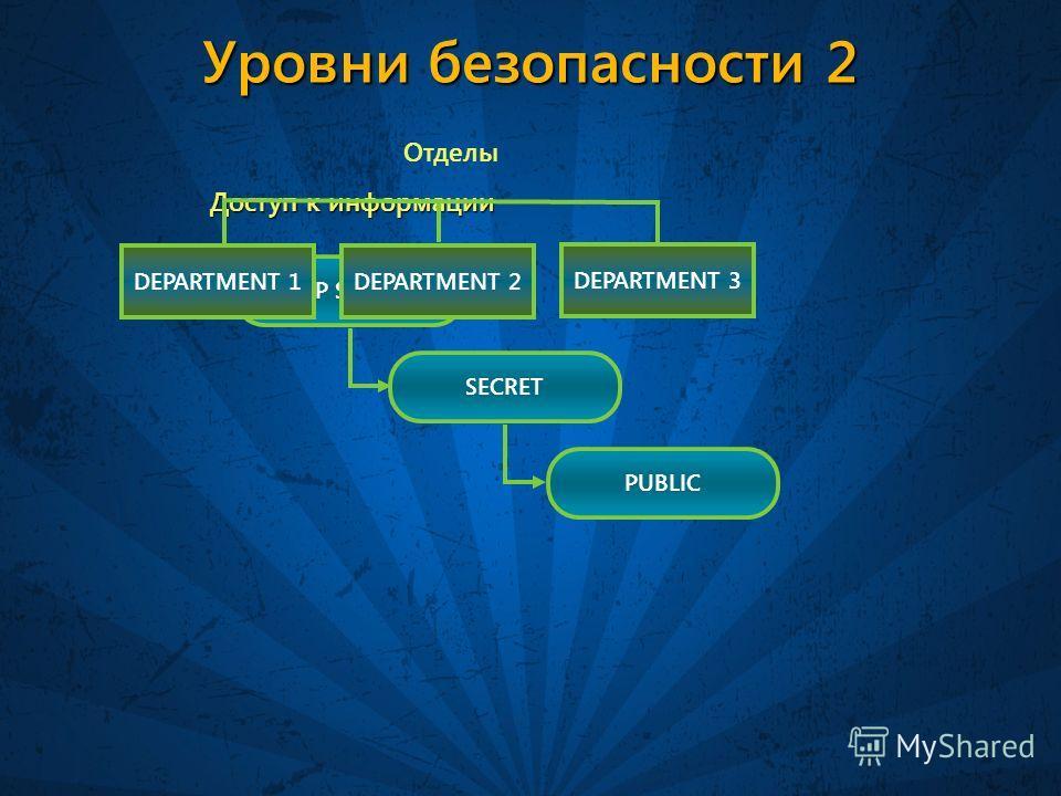 Уровни безопасности 2 TOP SECRET DEPARTMENT 1 Доступ к информации Отделы SECRET PUBLIC DEPARTMENT 2 DEPARTMENT 3