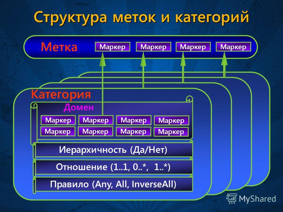 Структура меток и категорий Правило (Any, All, InverseAll) Отношение (1..1, 0..*, 1..*) Категория Маркер Иерархичность (Да/Нет) Домен Метка Маркер