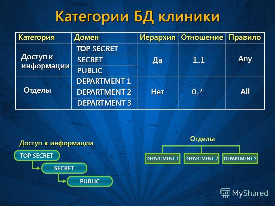 Категории БД клиники КатегорияДоменИерархияОтношениеПравило TOP SECRET SECRET PUBLIC DEPARTMENT 1DEPARTMENT 2DEPARTMENT 3 Доступ к информации Отделы Доступ к информации TOP SECRET PUBLIC SECRET Да Нет 1..1 0..* Any All Отделы DEPARTMENT 1 DEPARTMENT