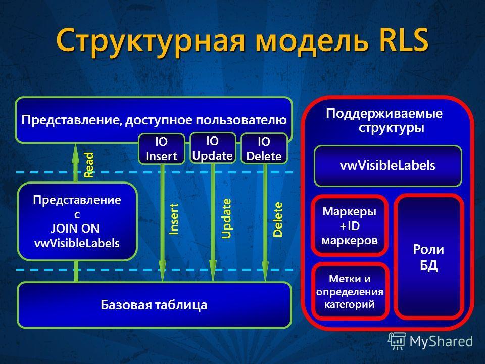 Структурная модель RLS Базовая таблица Представление, доступное пользователю Представление с JOIN ON vwVisibleLabels Роли БД Метки и определения категорий Маркеры +ID маркеров vwVisibleLabels Поддерживаемые структуры IO Insert IO Update IO Delete Rea