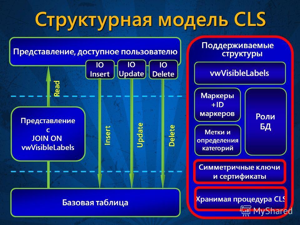Структурная модель CLS Базовая таблица Представление, доступное пользователю Представление с JOIN ON vwVisibleLabels Роли БД Метки и определения категорий Маркеры +ID маркеров vwVisibleLabels Поддерживаемые структуры IO Insert IO Update IO Delete Rea
