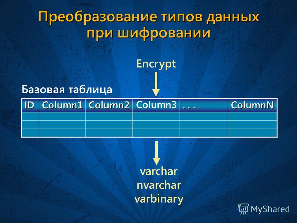Преобразование типов данных при шифровании IDColumn1Column2... ColumnN Базовая таблица Encrypt varchar nvarchar varbinary Column3