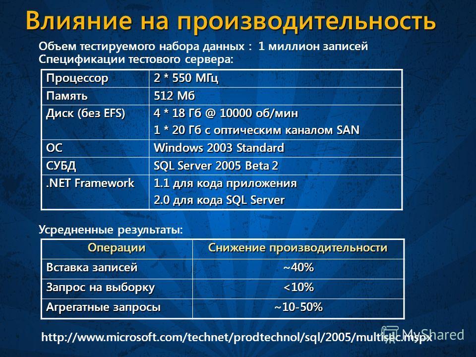 Влияние на производительность Объем тестируемого набора данных : 1 миллион записей Спецификации тестового сервера: Процессор 2 * 550 МГц Память 512 Мб Диск (без EFS) 4 * 18 Гб @ 10000 об/мин 1 * 20 Гб с оптическим каналом SAN ОС Windows 2003 Standard