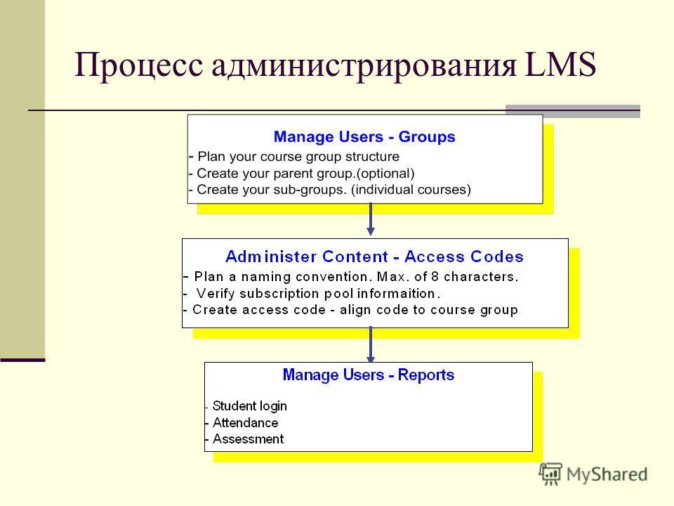 Процесс администрирования LMS