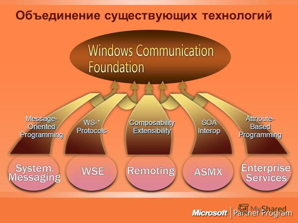 WS-*Protocols SOAInterop Attribute-BasedProgrammingMessage-OrientedProgramming ComposabilityExtensibility Объединение существующих технологий