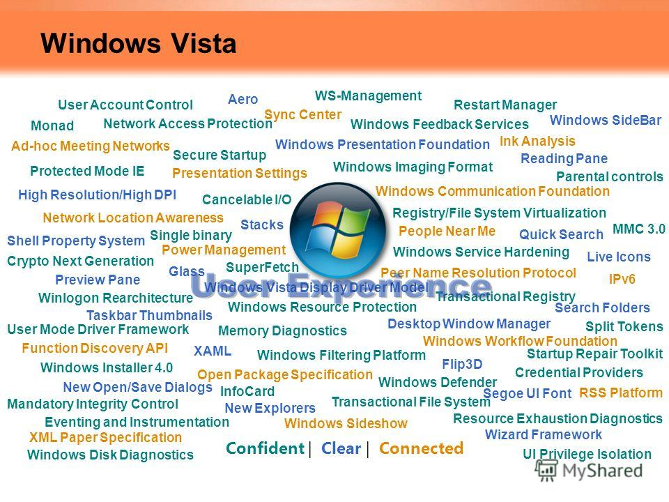 Windows Vista Stacks Network Access Protection Network Location Awareness High Resolution/High DPI Windows Sideshow Windows Vista Display Driver Model People Near Me Windows Defender Power Management Live Icons Windows SideBar Parental controls Windo