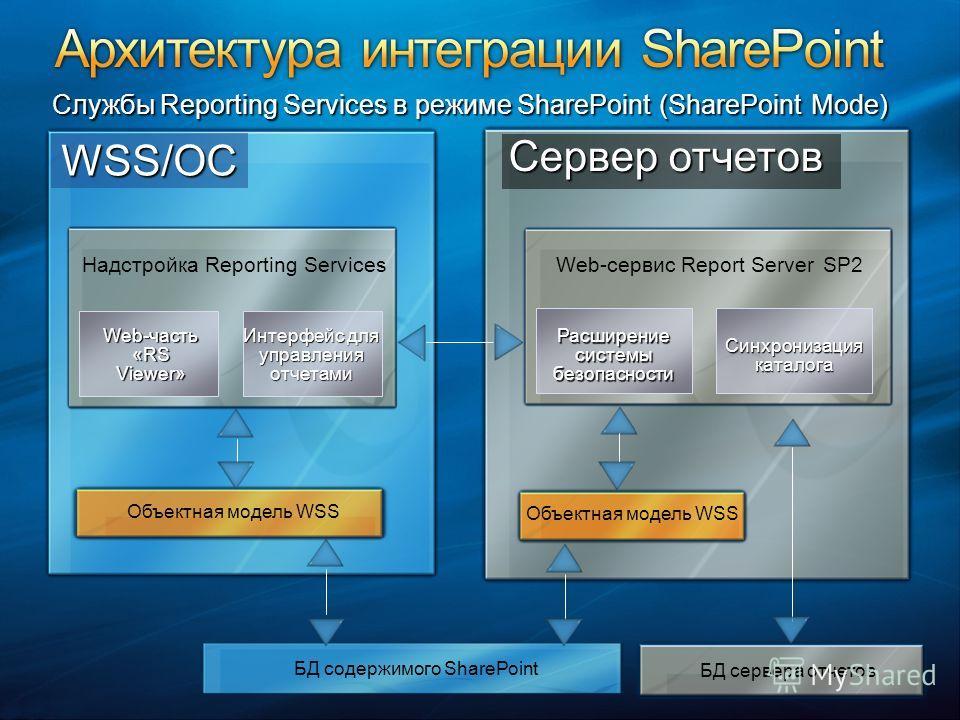 БД содержимого SharePoint БД сервера отчетов WSS/ОС Сервер отчетов Надстройка Reporting Services Web-часть «RS Viewer» Интерфейс для управления отчетами Объектная модель WSS Web-сервис Report Server SP2 Расширение системы безопасности Синхронизация к