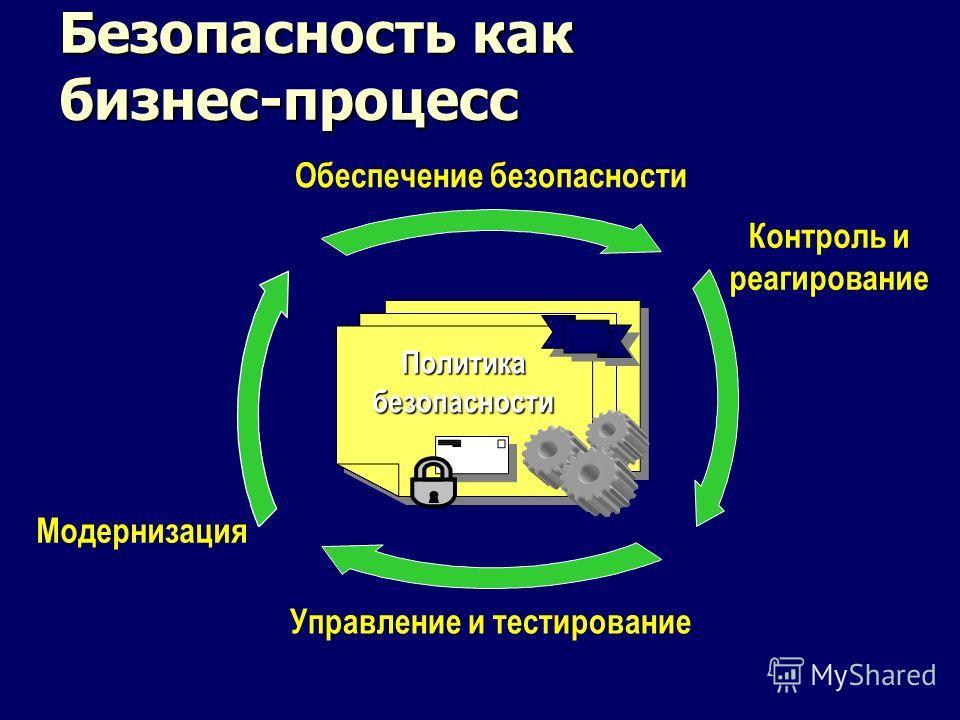 Безопасность как бизнес-процесс Политика безопасности Обеспечение безопасности Контроль и реагирование Управление и тестирование Модернизация