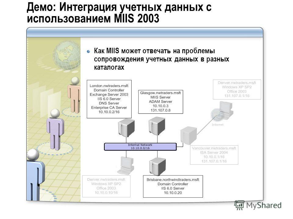 Демо: Интеграция учетных данных с использованием MIIS 2003 Как MIIS может отвечать на проблемы сопровождения учетных данных в разных каталогах