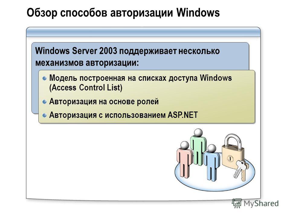 Обзор способов авторизации Windows Windows Server 2003 поддерживает несколько механизмов авторизации: Модель построенная на списках доступа Windows (Access Control List) Авторизация на основе ролей Авторизация с использованием ASP.NET Модель построен