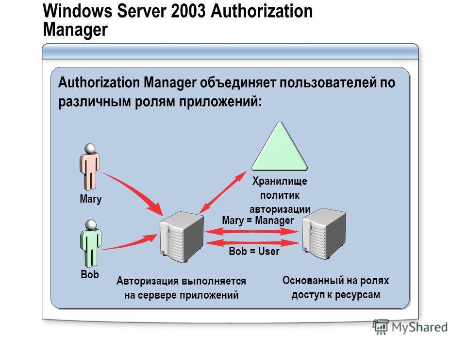 Windows Server 2003 Authorization Manager Authorization Manager объединяет пользователей по различным ролям приложений: Bob Mary Авторизация выполняется на сервере приложений Основанный на ролях доступ к ресурсам Хранилище политик авторизации Bob = U