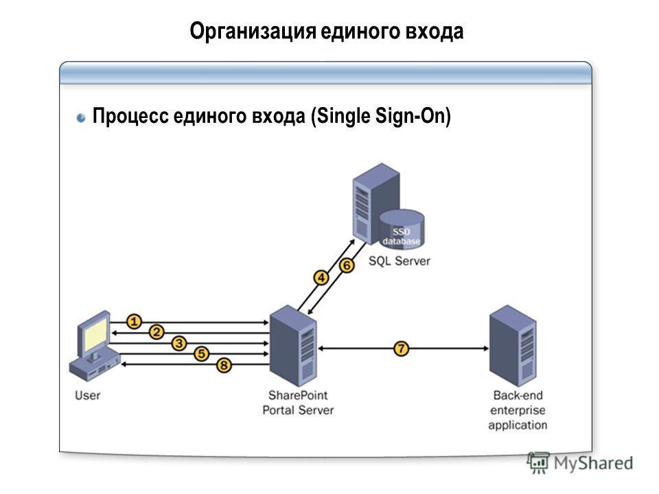 Организация единого входа Процесс единого входа (Single Sign-On)