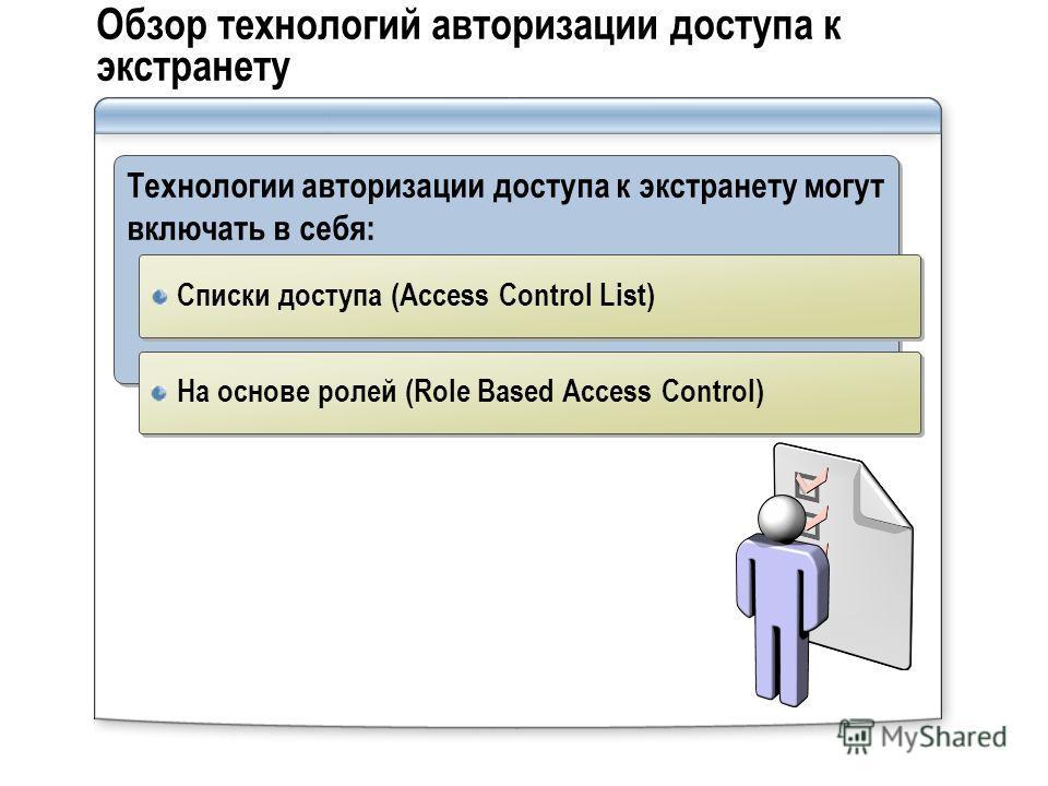 Обзор технологий авторизации доступа к экстранету Технологии авторизации доступа к экстранету могут включать в себя: Списки доступа (Access Control List) На основе ролей (Role Based Access Control)