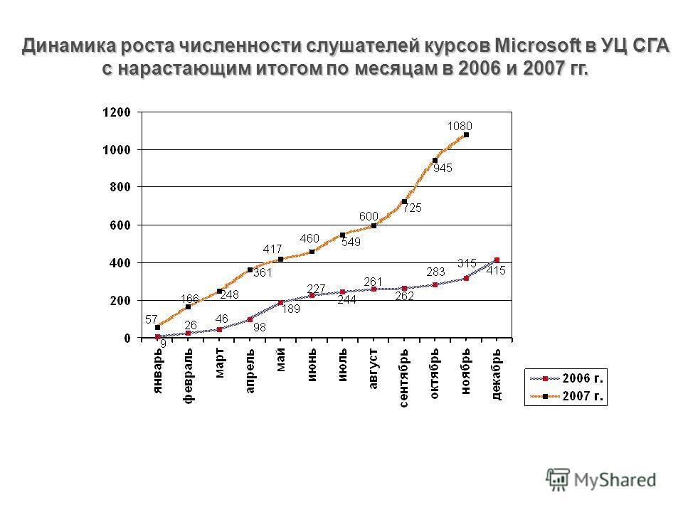 Динамика роста численности слушателей курсов Microsoft в УЦ СГА с нарастающим итогом по месяцам в 2006 и 2007 гг.