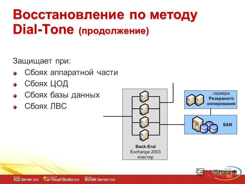 Восстановление по методу Dial-Tone (продолжение) Защищает при: Сбоях аппаратной части Сбоях ЦОД Сбоях базы данных Сбоях ЛВС