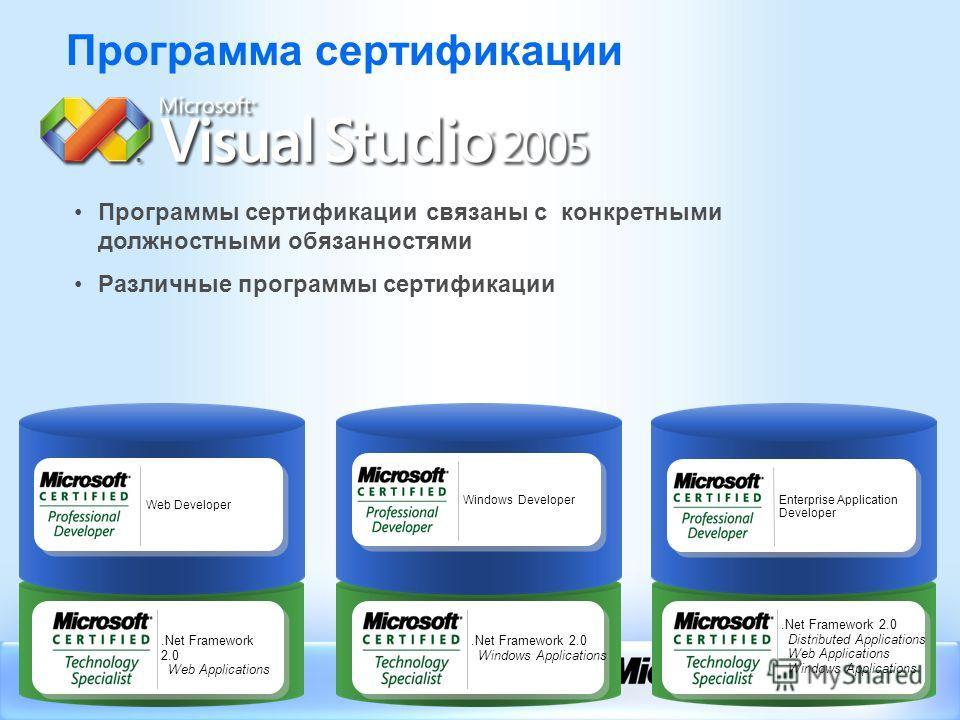 .Net Framework 2.0 Web Applications Web Developer.Net Framework 2.0 Windows Applications Windows Developer Программа сертификации Программы сертификации связаны с конкретными должностными обязанностями Различные программы сертификации.Net Framework 2