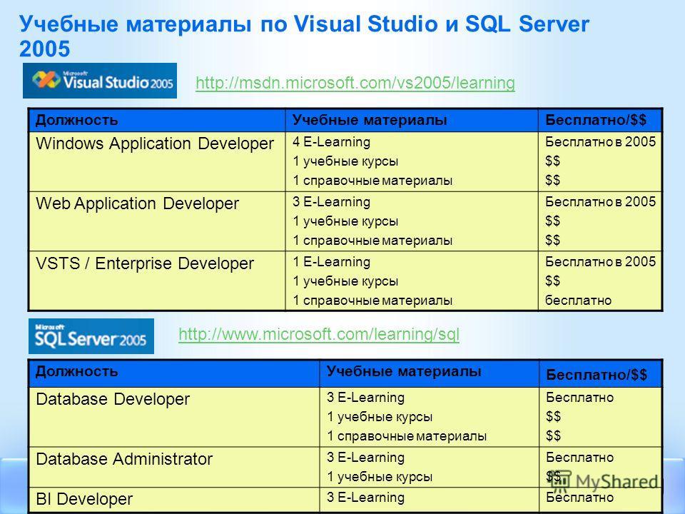 Учебные материалы по Visual Studio и SQL Server 2005 ДолжностьУчебные материалыБесплатно/$$ Windows Application Developer 4 E-Learning 1 учебные курсы 1 справочные материалы Бесплатно в 2005 $$ Web Application Developer 3 E-Learning 1 учебные курсы 1