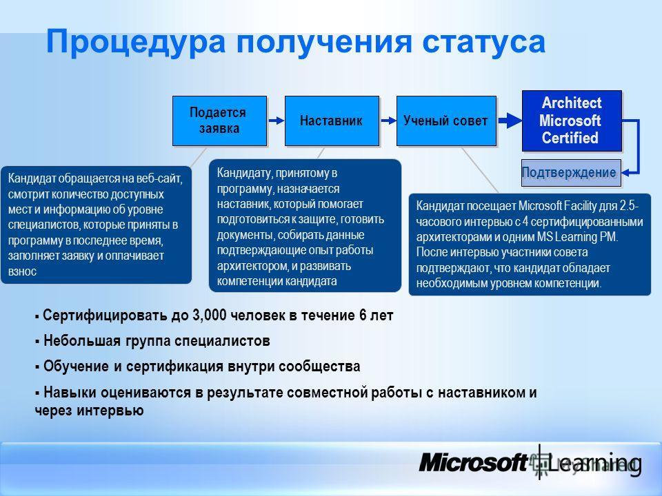 Процедура получения статуса Architect Microsoft Certified Architect Microsoft Certified Сертифицировать до 3,000 человек в течение 6 лет Небольшая группа специалистов Обучение и сертификация внутри сообщества Навыки оцениваются в результате совместно