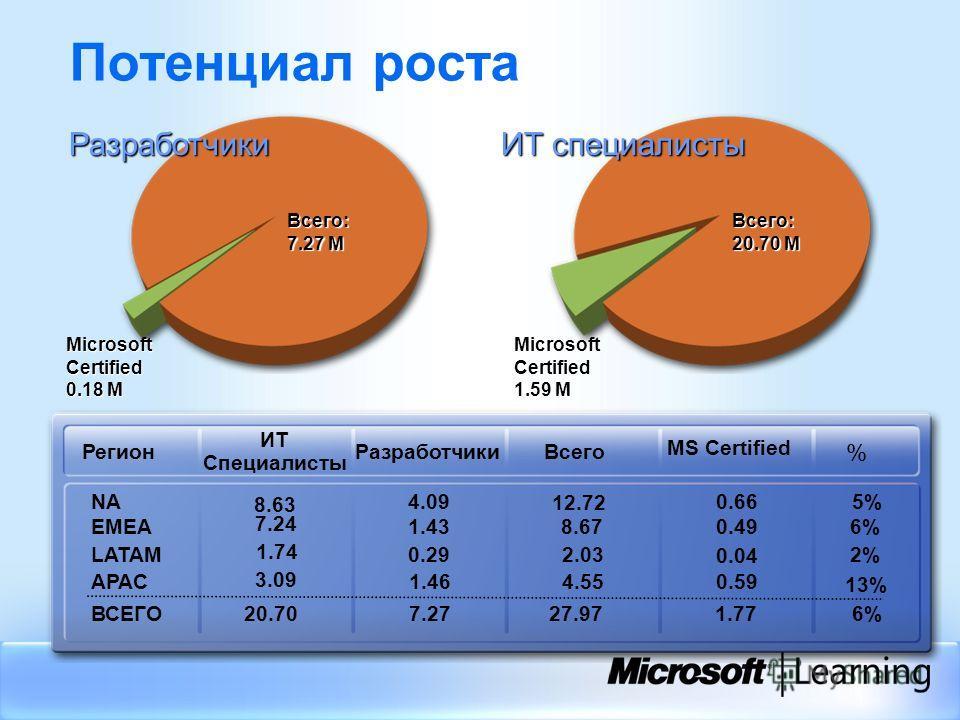 Потенциал роста 6%1.7727.977.27 20.70 ВСЕГО 13% 0.59 4.55 1.46 3.09 APAC 2% 0.04 2.030.29 1.74 LATAM 6%0.498.671.43 7.24 EMEA 5%0.66 12.72 4.09 8.63 NA % MS Certified Всего Разработчики ИТ Специалисты Регион Microsoft Certified 0.18 М Microsoft Certi