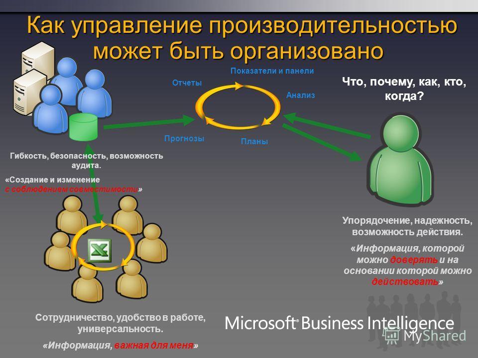 Как управление производительностью может быть организовано может быть организовано Что, почему, как, кто, когда? Сотрудничество, удобство в работе, универсальность. «Информация, важная для меня» Упорядочение, надежность, возможность действия. «Информ