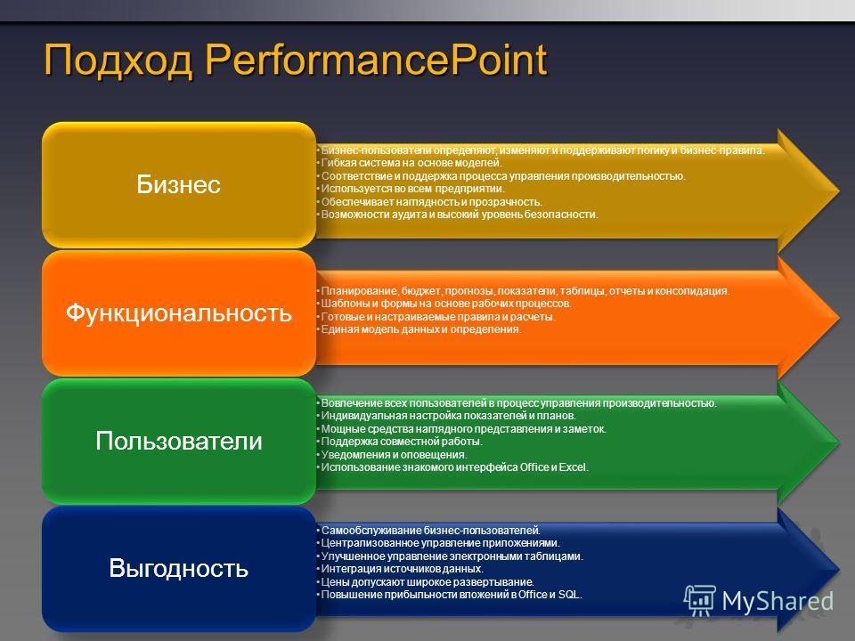 Подход PerformancePoint Бизнес-пользователи определяют, изменяют и поддерживают логику и бизнес-правила. Гибкая система на основе моделей. Соответствие и поддержка процесса управления производительностью. Используется во всем предприятии. Обеспечивае