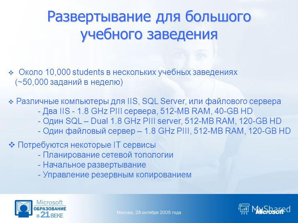 Развертывание для большого учебного заведения Около 10,000 students в нескольких учебных заведениях (~50,000 заданий в неделю) Различные компьютеры для IIS, SQL Server, или файлового сервера - Два IIS - 1.8 GHz PIII сервера, 512-MB RAM, 40-GB HD - Од