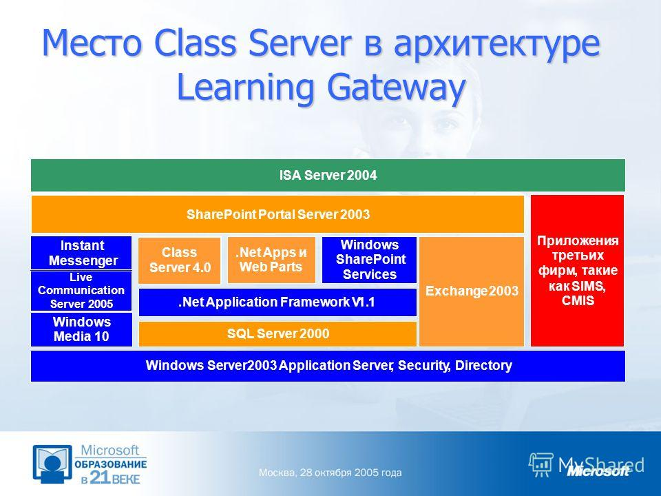 Место Class Server в архитектуре Learning Gateway SharePoint Portal Server2003 Instant Messenger Live Communication Server 2005 SQL Server2000 Class Server 4.0 Exchange2003 Windows Media10 Windows SharePoint Services.Net Appsи Web Parts Windows Serve