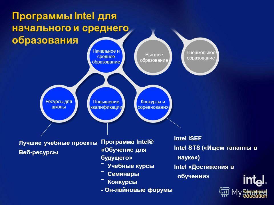 Лучшие учебные проекты Веб-ресурсы Программа Intel® «Обучение для будущего» - Учебные курсы - Семинары - Конкурсы - Он-лайновые форумы Intel ISEF Intel STS («Ищем таланты в науке») Intel «Достижения в обучении» Программы Intel для начального и средне