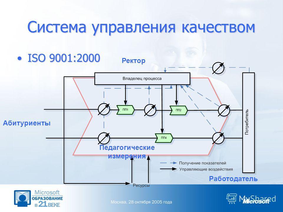 Система управления качеством ISO 9001:2000ISO 9001:2000 Абитуриенты Ректор Работодатель Педагогические измерения
