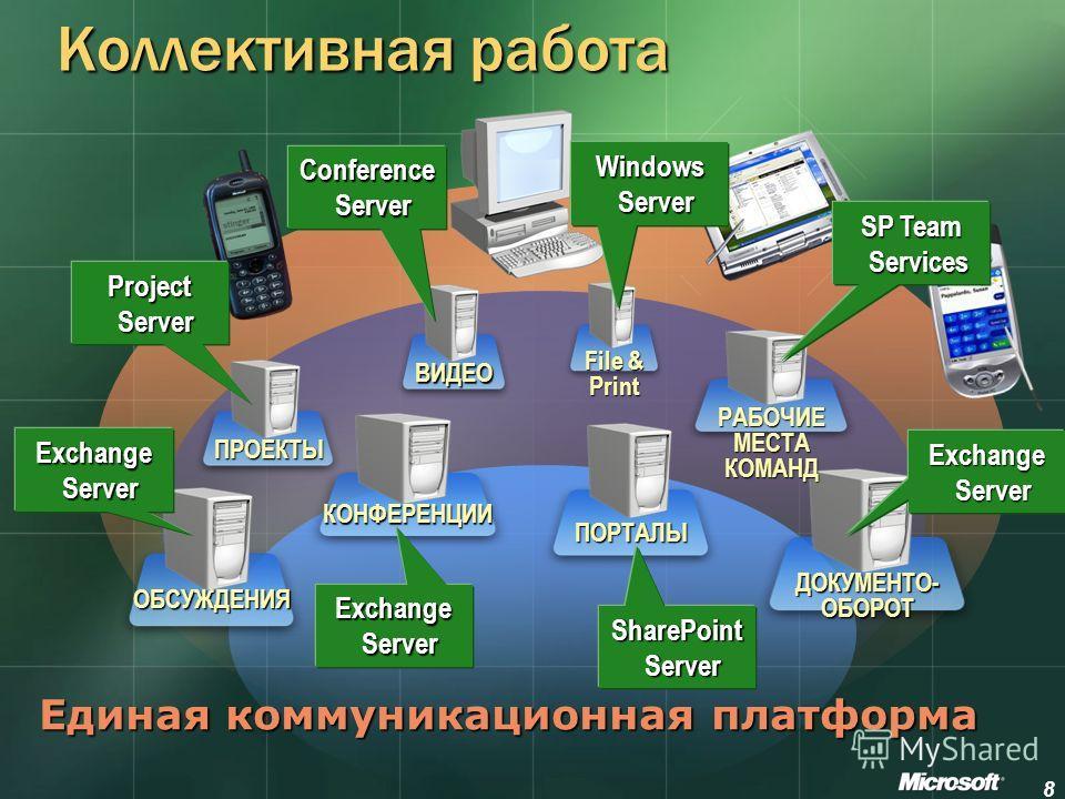 8 Коллективная работа ОБСУЖДЕНИЯ ВИДЕО КОНФЕРЕНЦИИ ПРОЕКТЫ ДОКУМЕНТО- ОБОРОТ File & Print РАБОЧИЕ МЕСТА КОМАНД ПОРТАЛЫ Единая коммуникационная платформа Windows Server Exchange Server Conference Server SharePoint Portal Server Project Server SharePoi