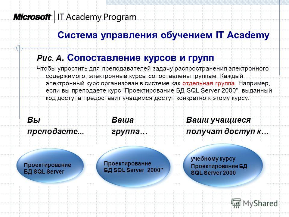 Рис. A. Сопоставление курсов и групп Чтобы упростить для преподавателей задачу распространения электронного содержимого, электронные курсы сопоставлены группам. Каждый электронный курс организован в системе как отдельная группа. Например, если вы пре