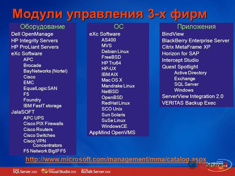 Модули управления 3-х фирм Приложения BindView BlackBerry Enterprise Server Citrix MetaFrame XP Horizon for SAP Intercept Studio Quest Spotlight Active Directory Exchange SQL Server Windows ServerView Integration 2.0 VERITAS Backup Exec ОС eXc Softwa