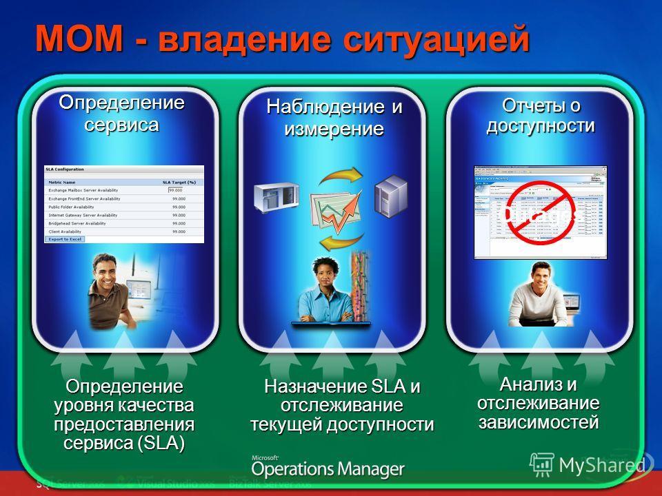 MOM - владение ситуацией Отчеты о доступности Наблюдение и измерение Определение сервиса Outages Определение уровня качества предоставления сервиса (SLA) Назначение SLA и отслеживание текущей доступности Анализ и отслеживание зависимостей