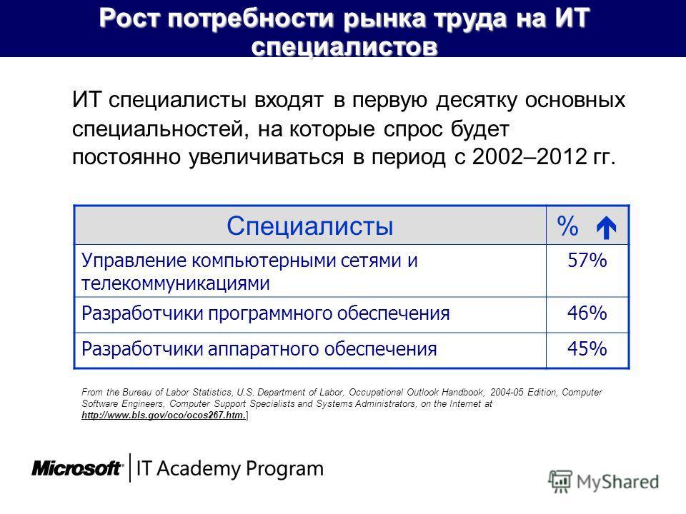 Рост потребности рынка труда на ИТ специалистов ИТ специалисты входят в первую десятку основных специальностей, на которые спрос будет постоянно увеличиваться в период с 2002–2012 гг. Специалисты% Управление компьютерными сетями и телекоммуникациями
