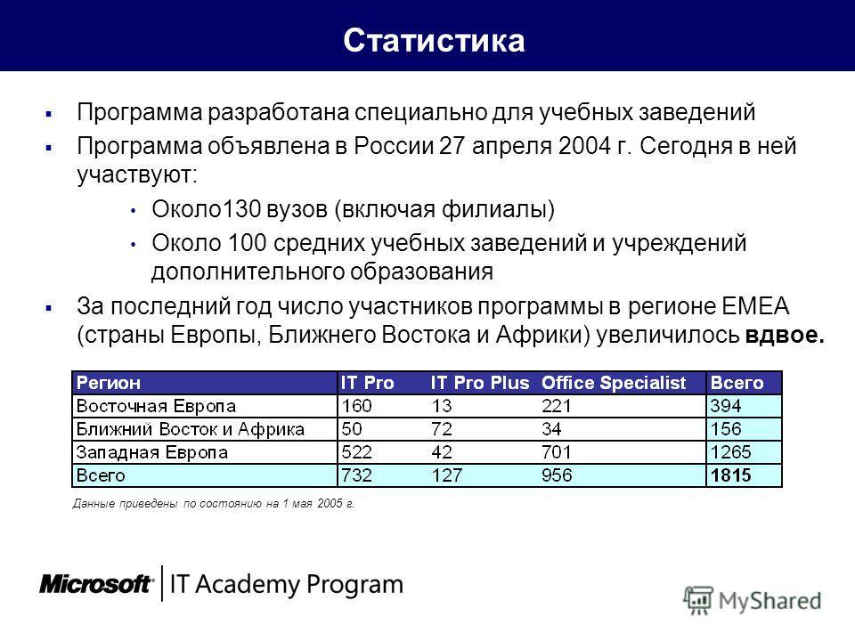 Статистика Программа разработана специально для учебных заведений Программа объявлена в России 27 апреля 2004 г. Сегодня в ней участвуют: Около130 вузов (включая филиалы) Около 100 средних учебных заведений и учреждений дополнительного образования За