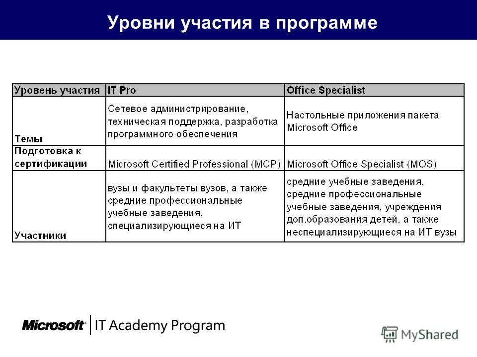 Уровни участия в программе