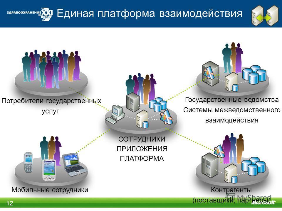 СОТРУДНИКИ ПРИЛОЖЕНИЯ ПЛАТФОРМА Государственные ведомства Системы межведомственного взаимодействия Контрагенты (поставщики, партнеры) Мобильные сотрудники Потребители государственных услуг Единая платформа взаимодействия 12