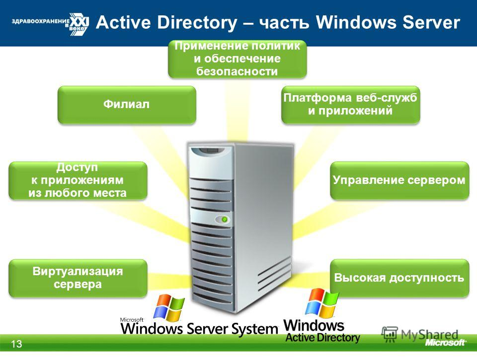 Active Directory – часть Windows Server 13 Филиал Применение политик и обеспечение безопасности Платформа веб-служб и приложений Управление сервером Высокая доступность Виртуализация сервера Доступ к приложениям из любого места