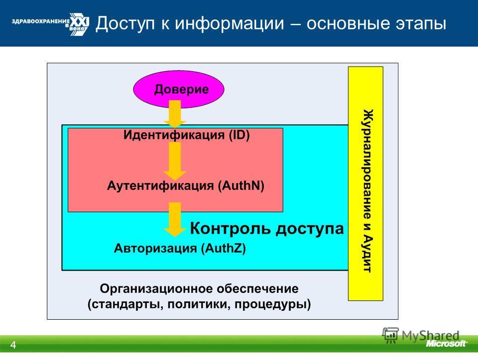 Доступ к информации – основные этапы 4