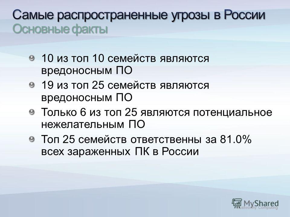 Trustworthy Computing 10 из топ 10 семейств являются вредоносным ПО 19 из топ 25 семейств являются вредоносным ПО Только 6 из топ 25 являются потенциальное нежелательным ПО Топ 25 семейств ответственны за 81.0% всех зараженных ПК в России