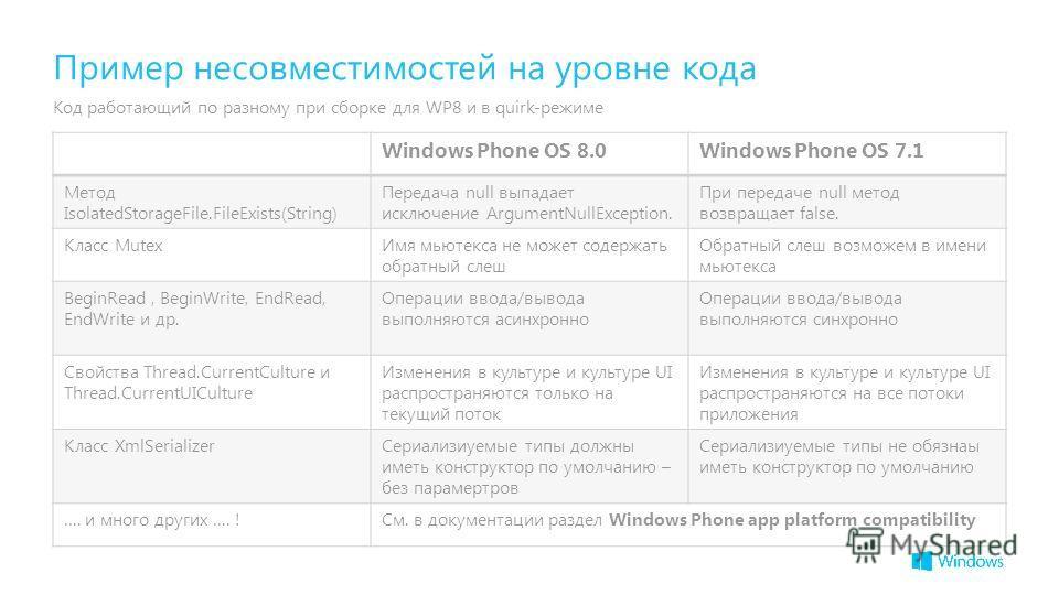 Пример несовместимостей на уровне кода Код работающий по разному при сборке для WP8 и в quirk-режиме Windows Phone OS 8.0Windows Phone OS 7.1 Метод IsolatedStorageFile.FileExists(String) Передача null выпадает исключение ArgumentNullException. При пе