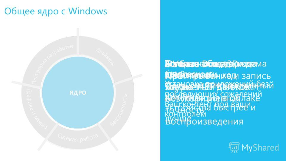 Общее ядро с Windows
